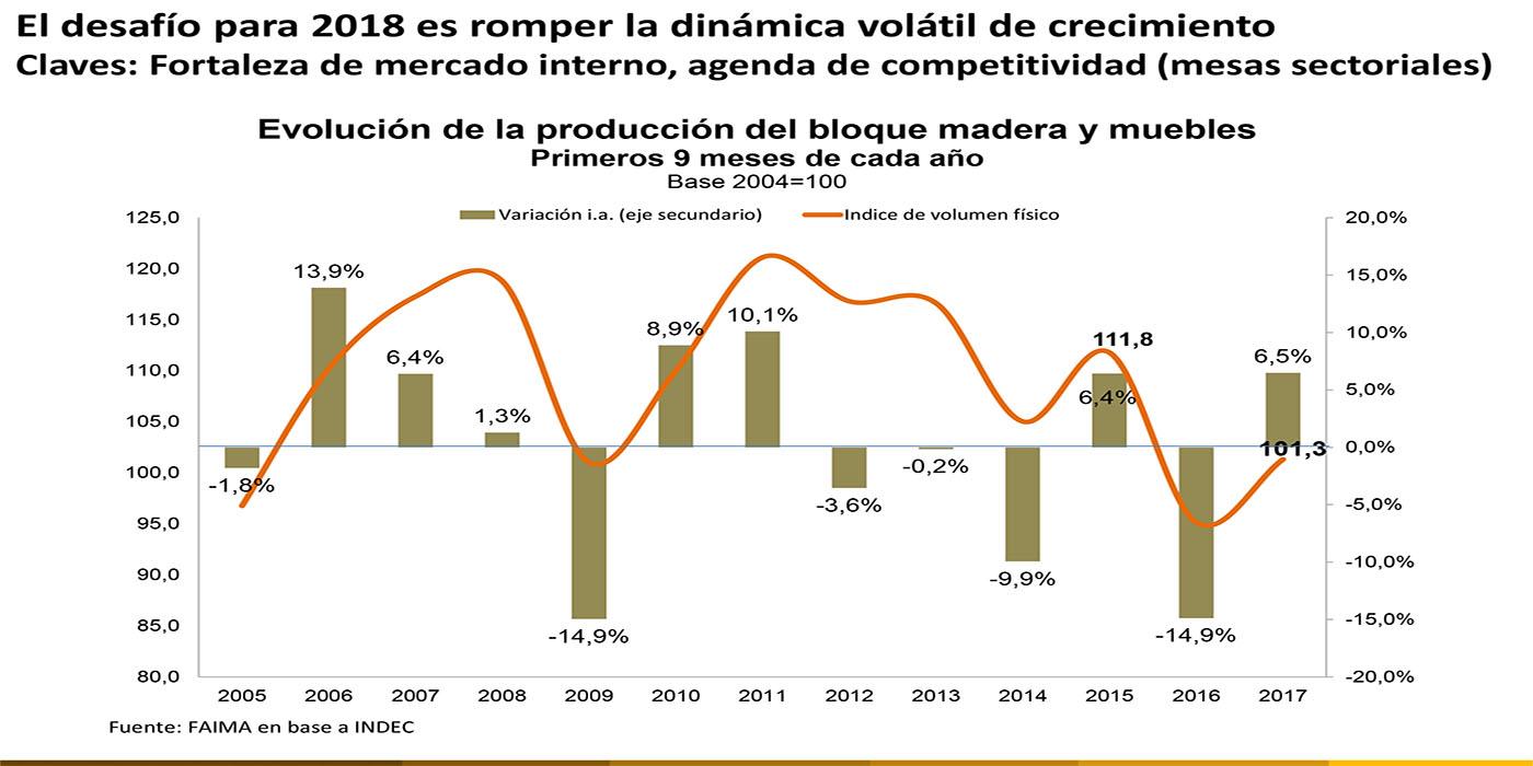 volatilidad ventas madereras