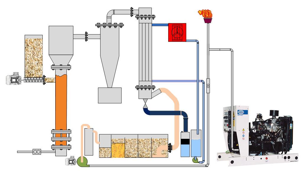 biomasa valorización energética