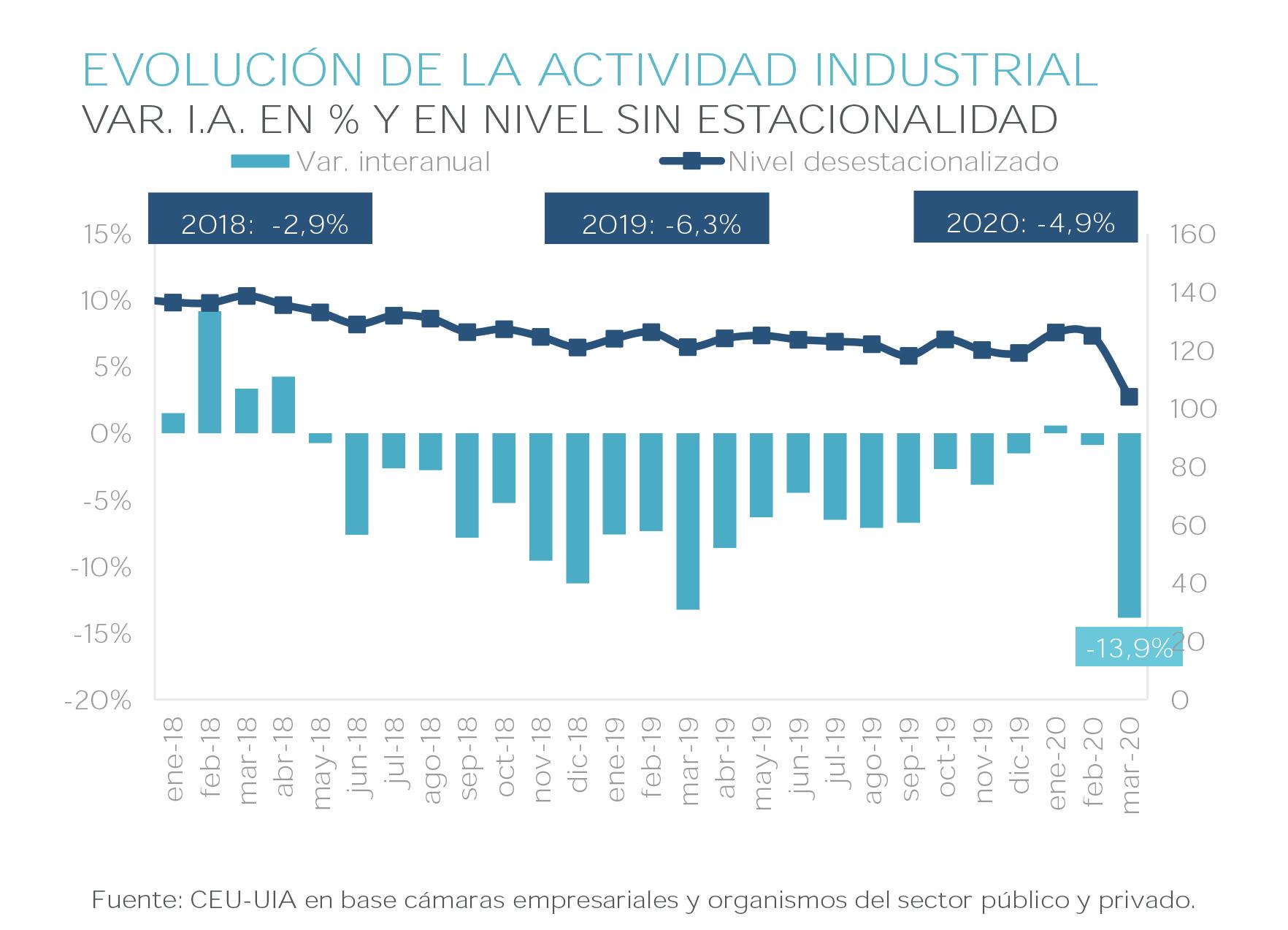 Unión Industrial caída producción