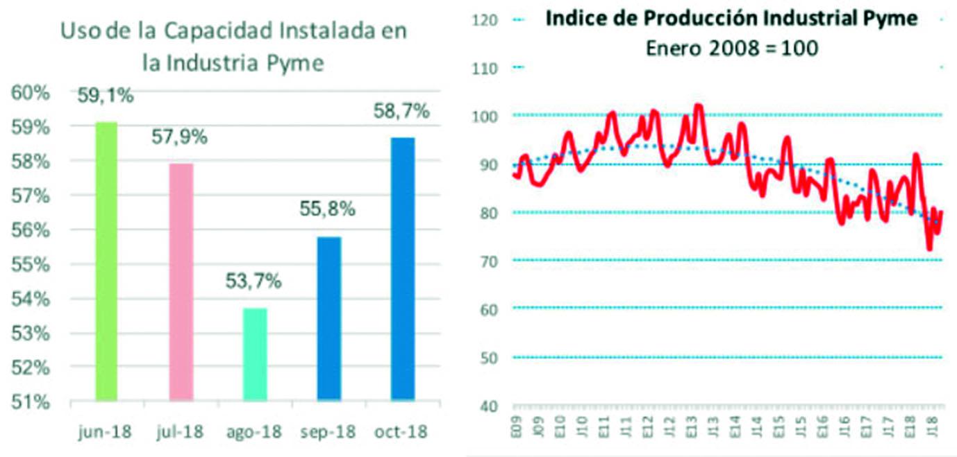 caida producción ventas