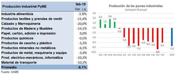 producción pymes 2019