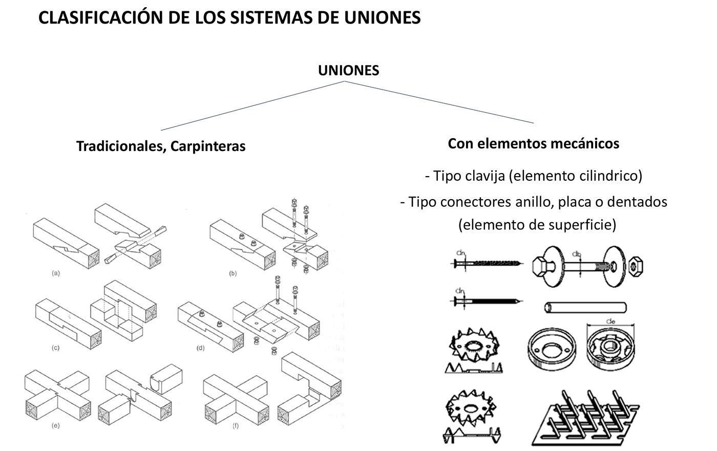conexión para edificios madera