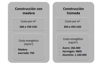 costo construcción madera