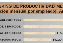 productividad industria maderera