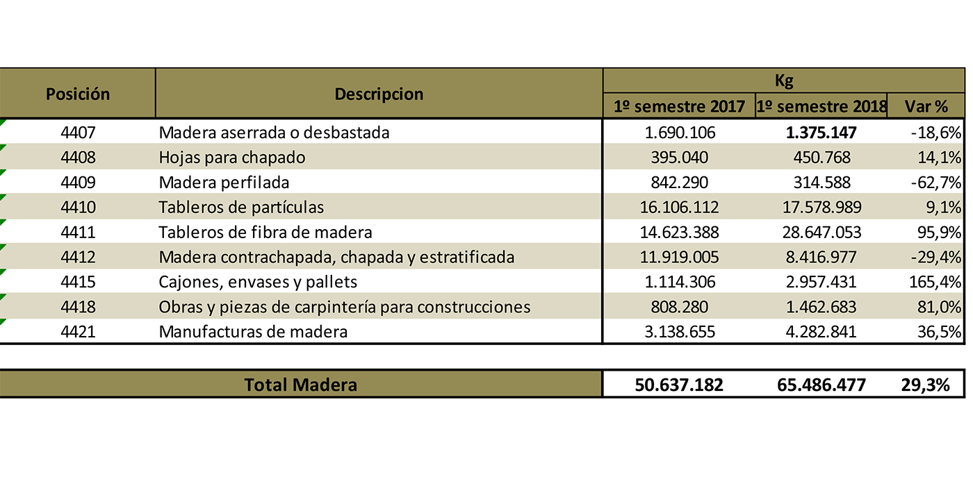 crecieron importaciones madereras