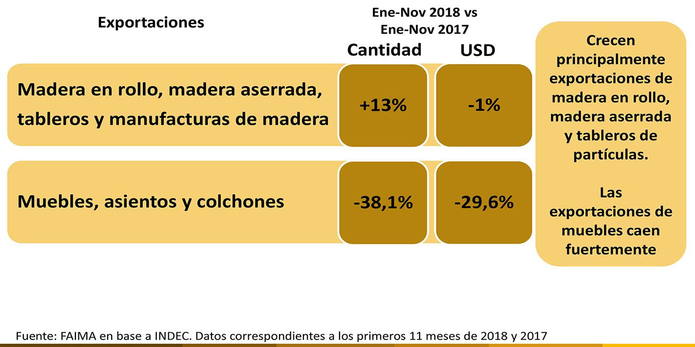 exportaciones productos madereros 2018