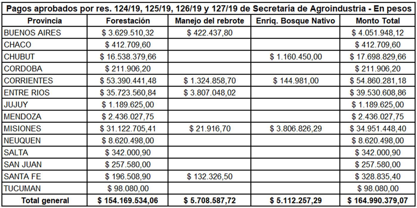 $164 millones pagos agroindustria junio